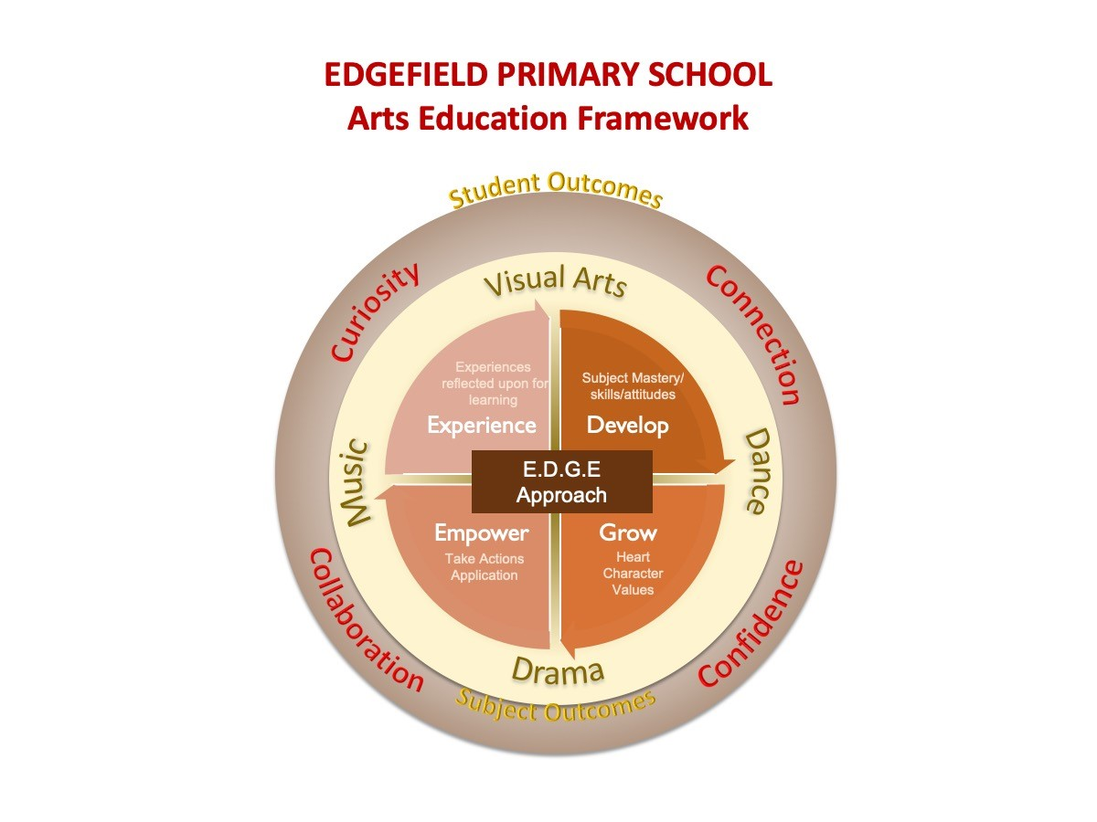 Arts Education Framework.jpg